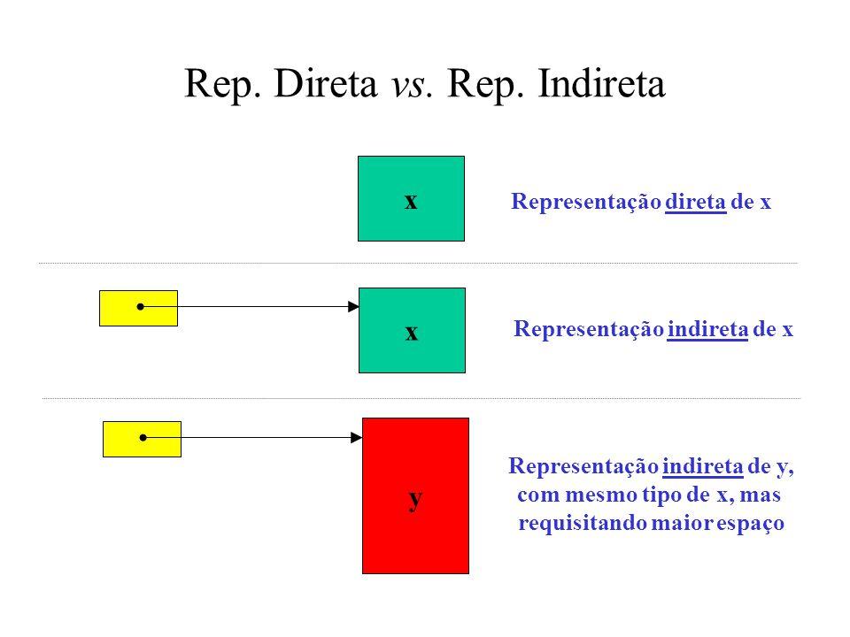 Rep. Direta vs. Rep. Indireta