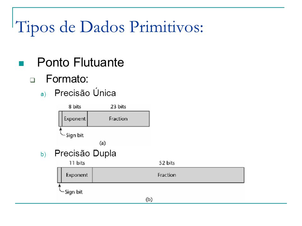Tipos de Dados Primitivos: