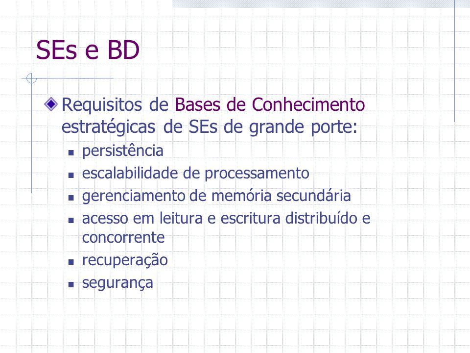 SEs e BD Requisitos de Bases de Conhecimento estratégicas de SEs de grande porte: persistência. escalabilidade de processamento.
