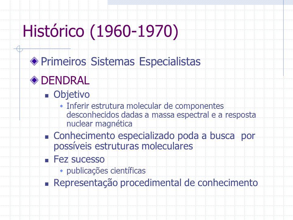 Histórico (1960-1970) Primeiros Sistemas Especialistas DENDRAL