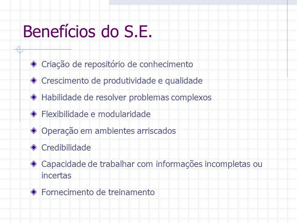Benefícios do S.E. Criação de repositório de conhecimento