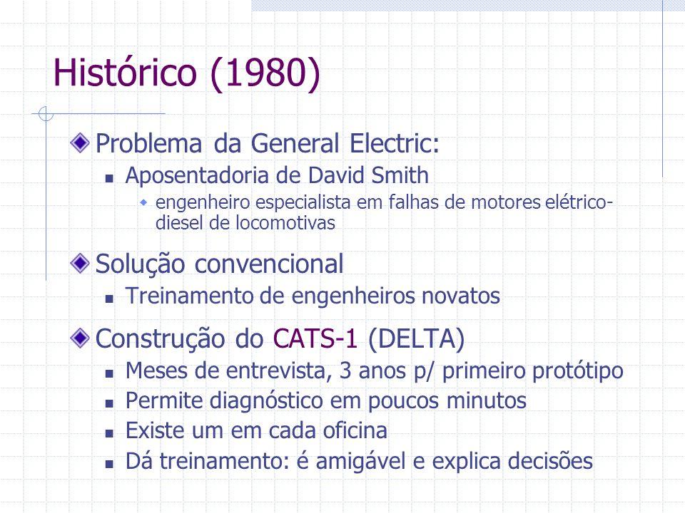 Histórico (1980) Problema da General Electric: Solução convencional