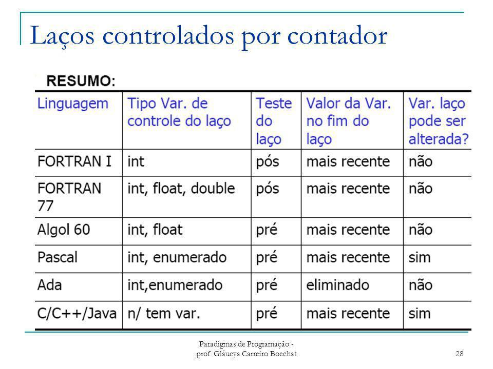 Laços controlados por contador