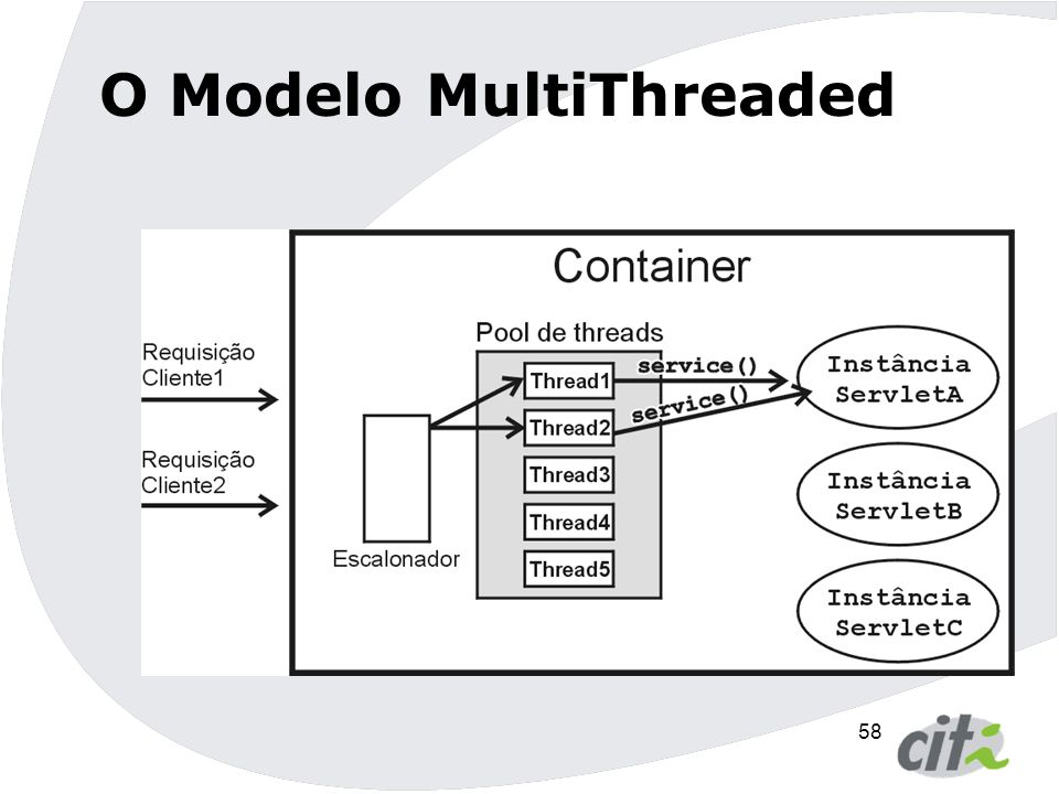 O Modelo MultiThreaded