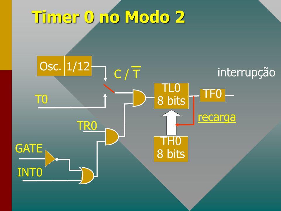 Timer 0 no Modo 2 Osc. 1/12 C / T interrupção TL0 8 bits T0 TF0