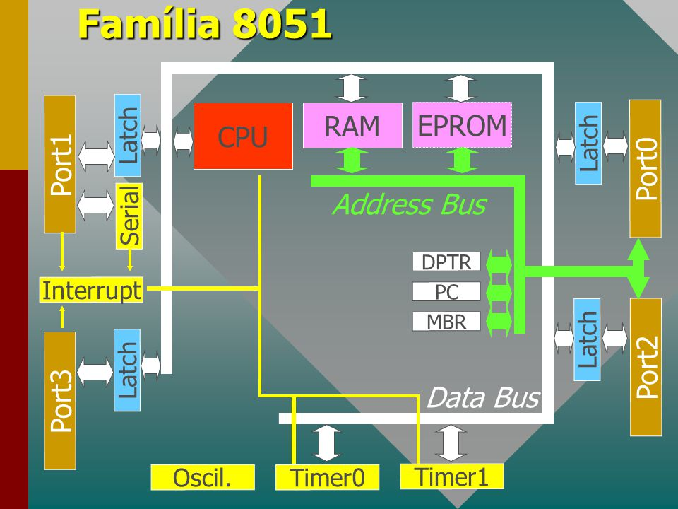 Família 8051 RAM EPROM CPU Port1 Port0 Address Bus Port2 Port3