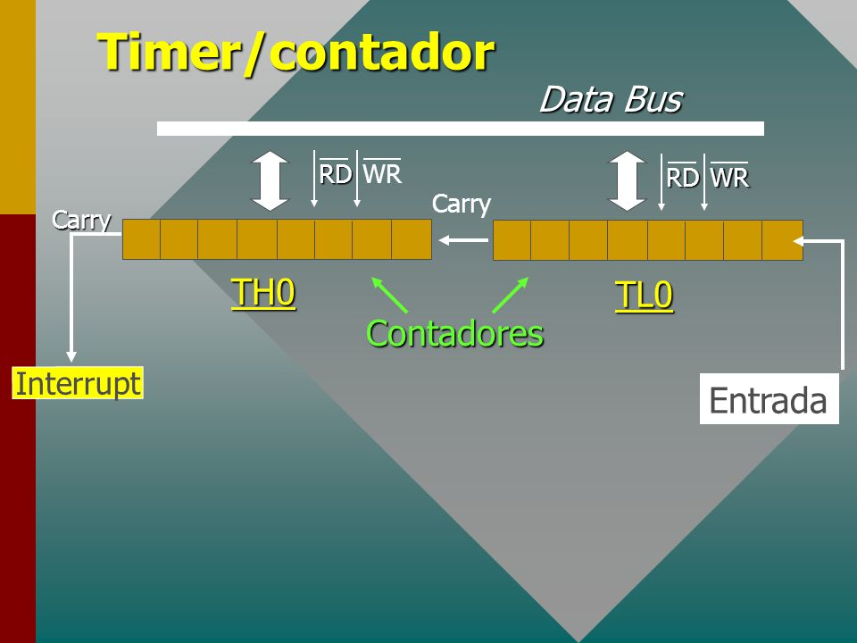 Timer/contador Data Bus TH0 TL0 Contadores Entrada Interrupt RD WR RD