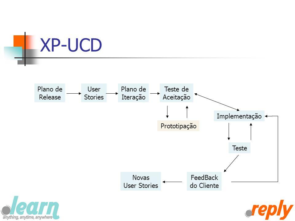 XP-UCD Plano de Release User Stories Plano de Iteração Teste de