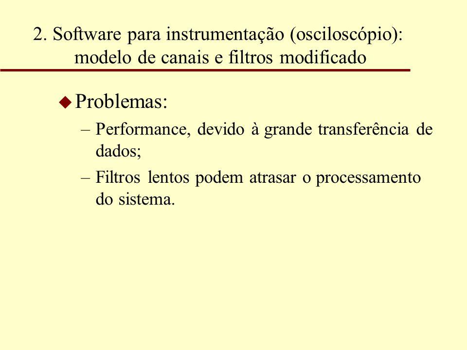 2. Software para instrumentação (osciloscópio): modelo de canais e filtros modificado