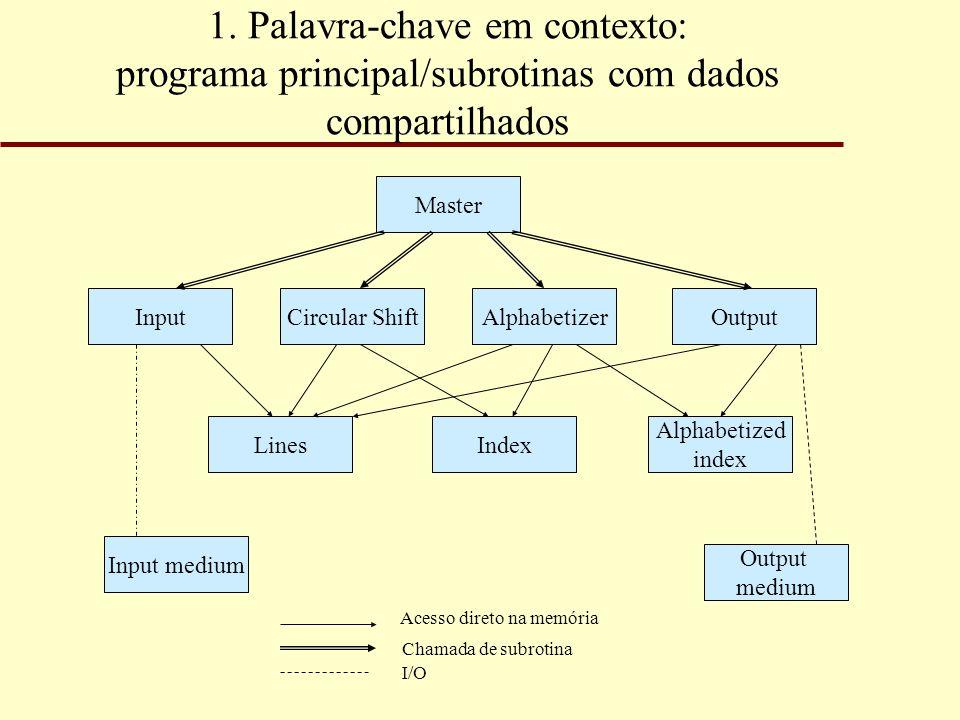 1. Palavra-chave em contexto: programa principal/subrotinas com dados compartilhados