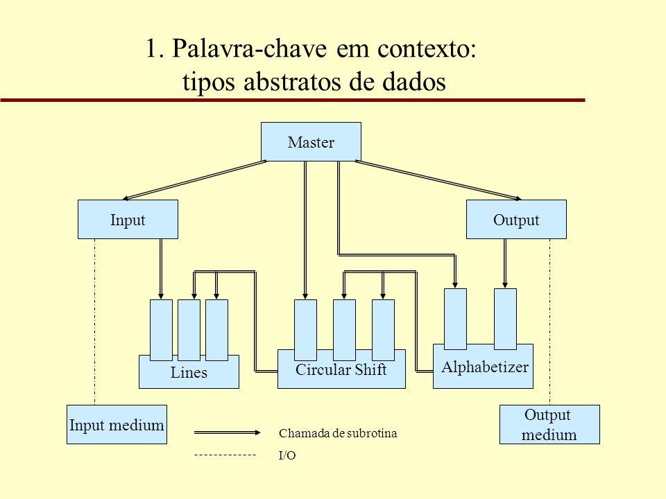 1. Palavra-chave em contexto: tipos abstratos de dados