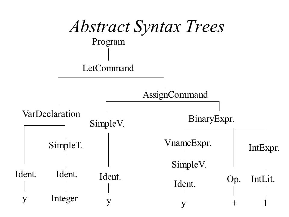 Abstract Syntax Trees Program LetCommand AssignCommand VarDeclaration