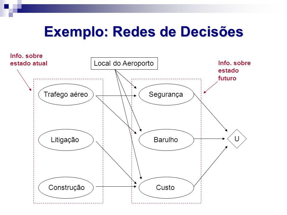 Exemplo: Redes de Decisões
