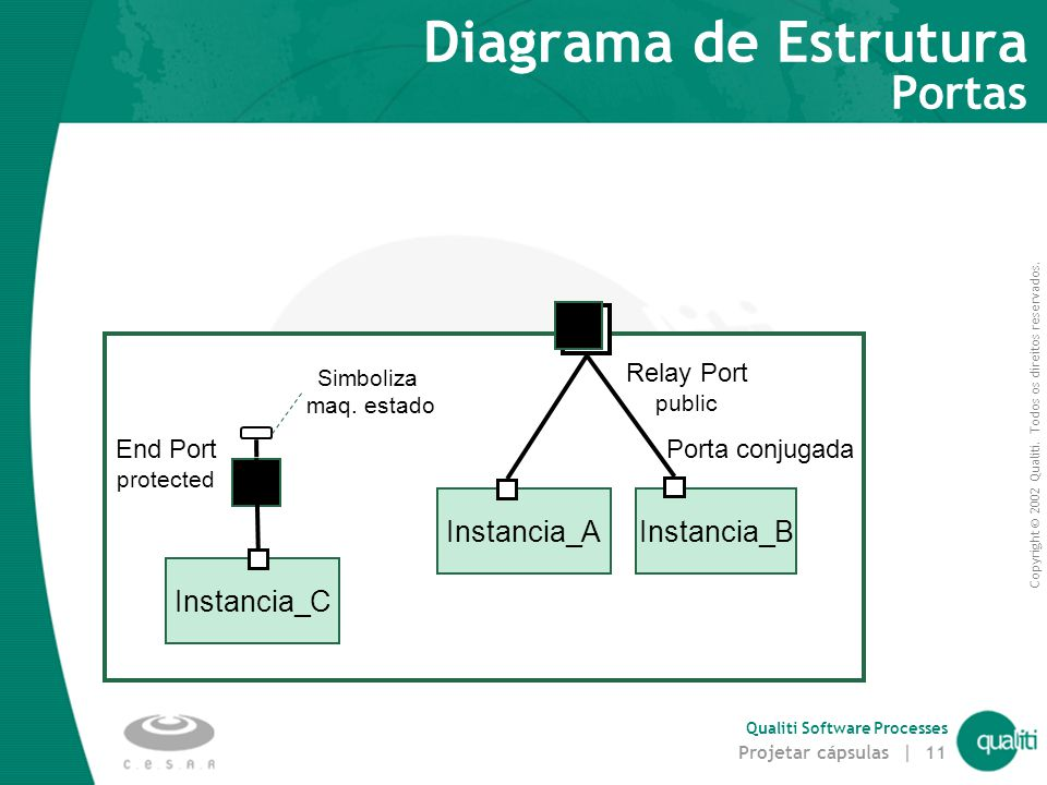 Diagrama de Estrutura Portas