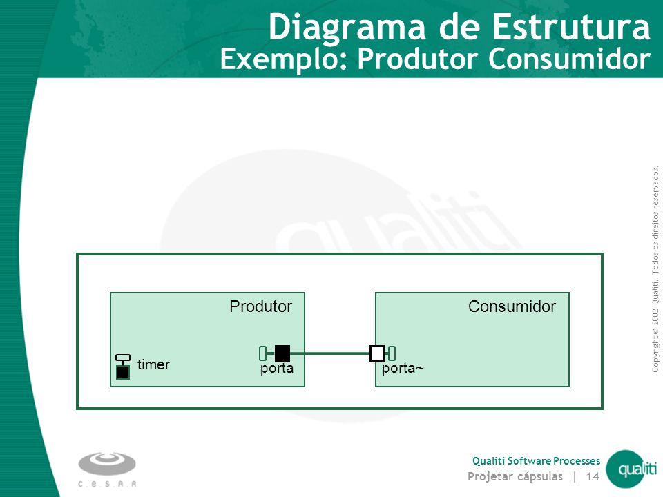 Diagrama de Estrutura Exemplo: Produtor Consumidor