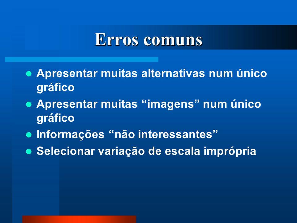 Erros comuns Apresentar muitas alternativas num único gráfico