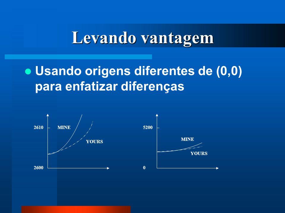 Levando vantagem Usando origens diferentes de (0,0) para enfatizar diferenças. 5200. MINE. YOURS.