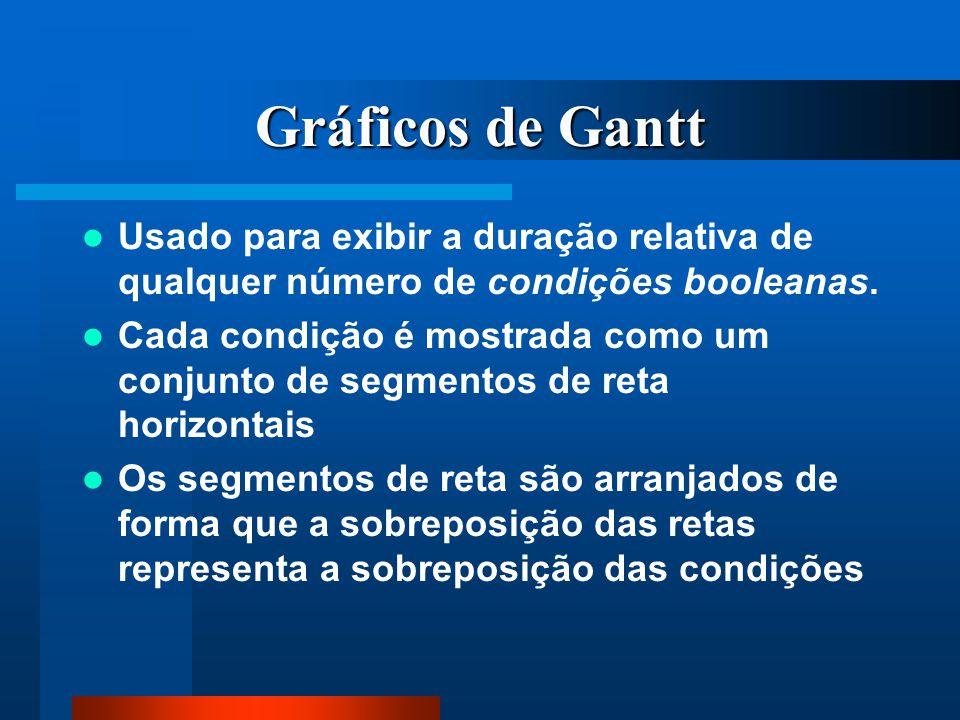 Gráficos de Gantt Usado para exibir a duração relativa de qualquer número de condições booleanas.