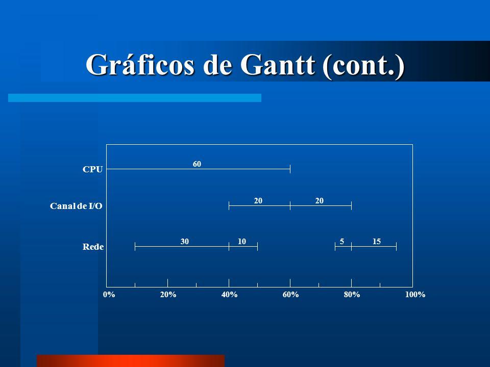 Gráficos de Gantt (cont.)