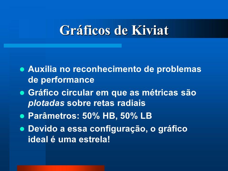 Gráficos de Kiviat Auxilia no reconhecimento de problemas de performance. Gráfico circular em que as métricas são plotadas sobre retas radiais.
