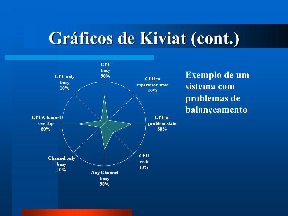 Gráficos de Kiviat (cont.)