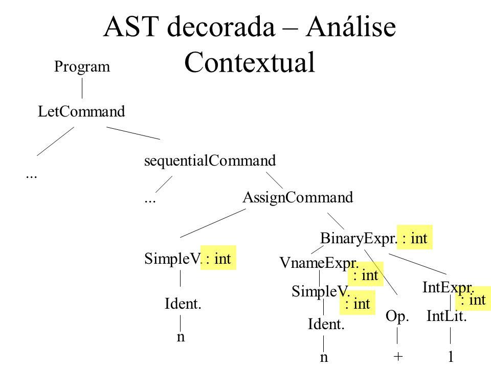 AST decorada – Análise Contextual