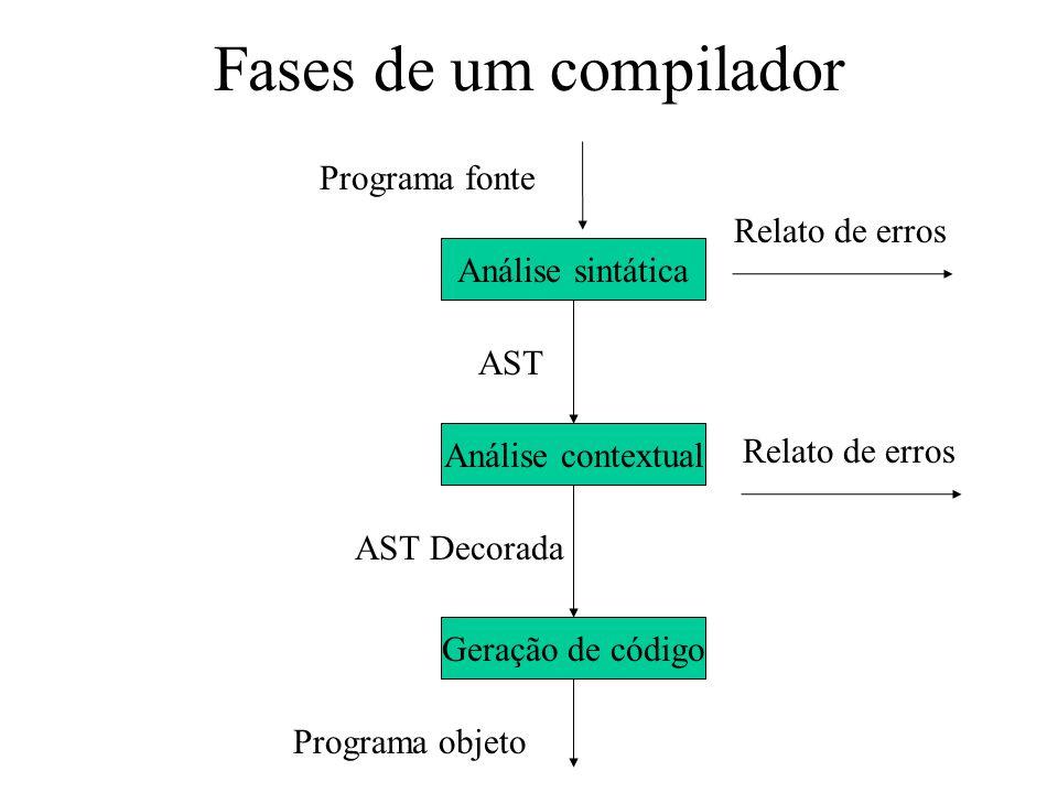 Fases de um compilador Programa fonte Relato de erros