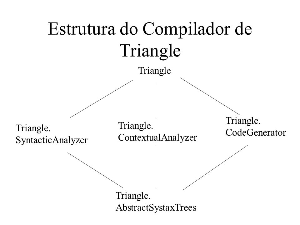 Estrutura do Compilador de Triangle