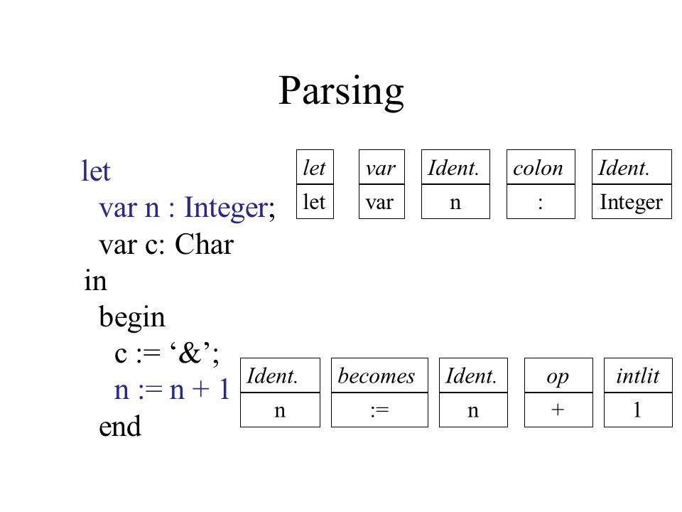Parsing let var n : Integer; var c: Char in begin c := '&'; n := n + 1 end. let. var.