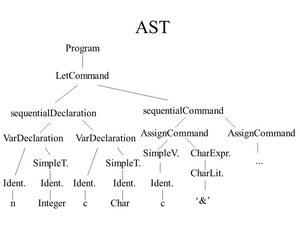 AST Program LetCommand sequentialCommand sequentialDeclaration