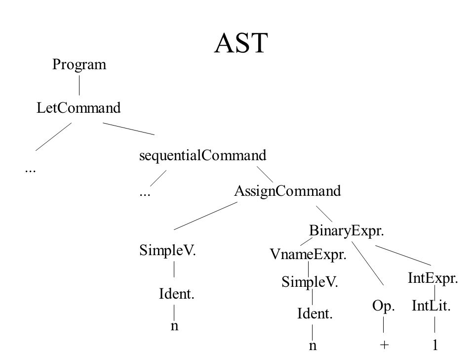 AST Program LetCommand sequentialCommand ... ... AssignCommand
