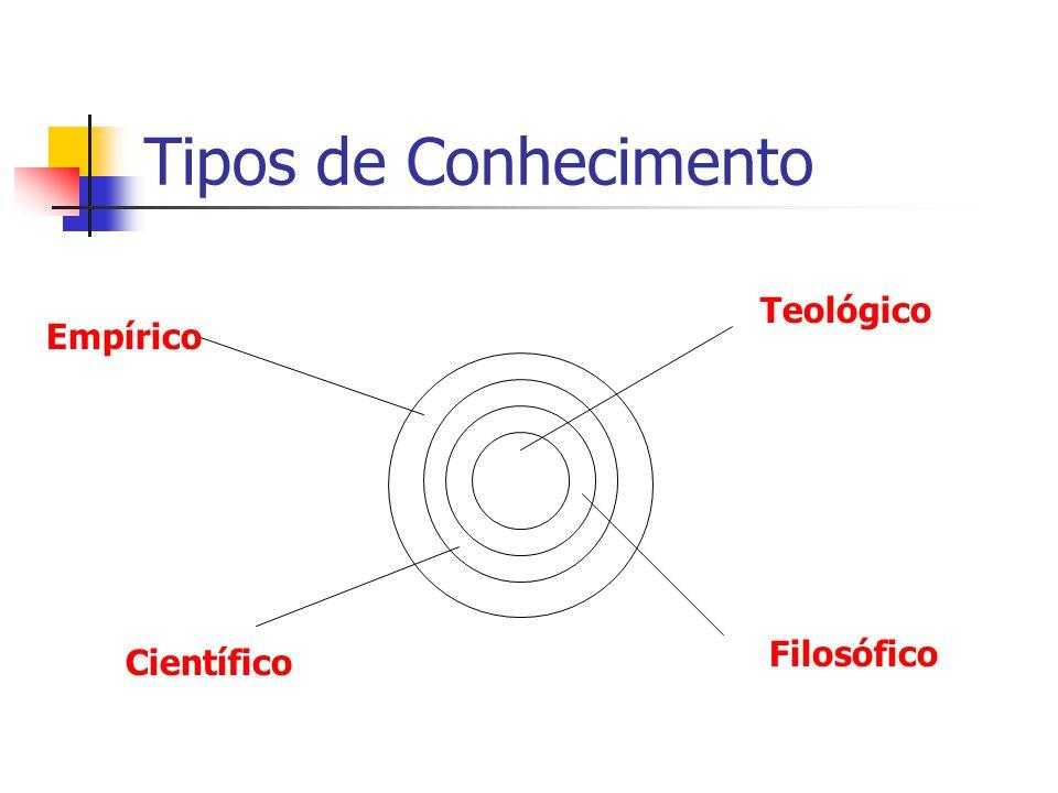 Tipos de Conhecimento Teológico Empírico Filosófico Científico