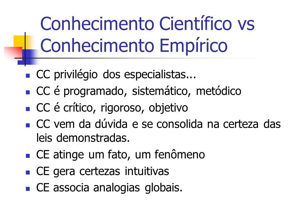 Conhecimento Científico vs Conhecimento Empírico