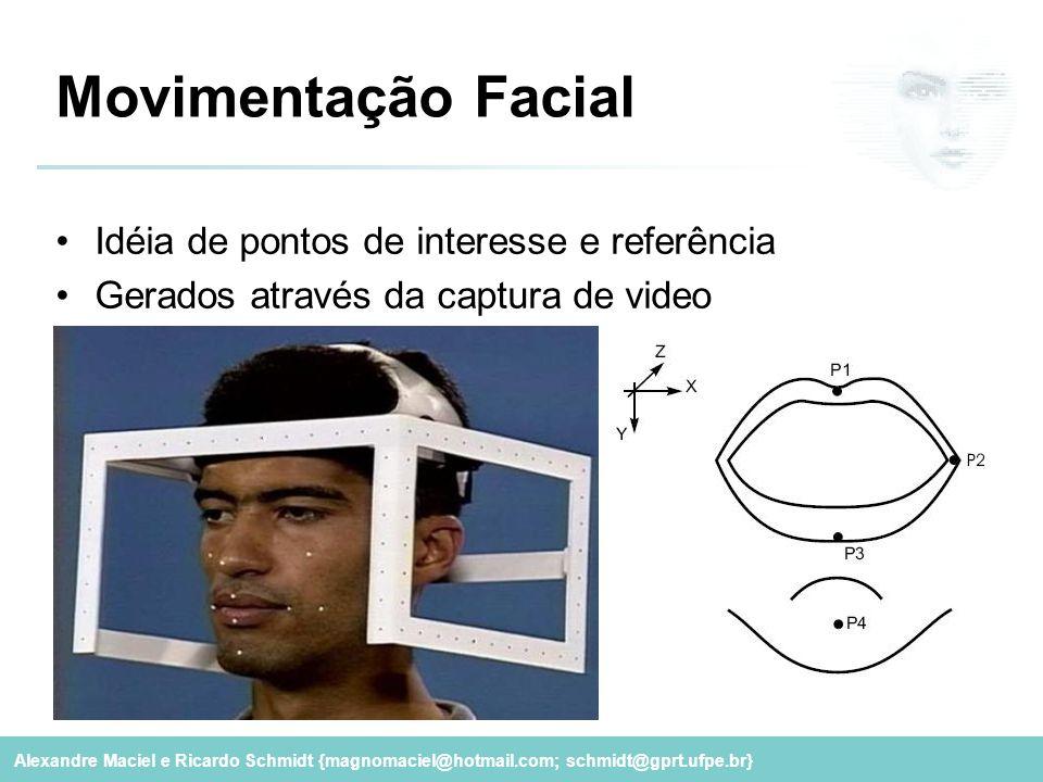 Movimentação Facial Idéia de pontos de interesse e referência