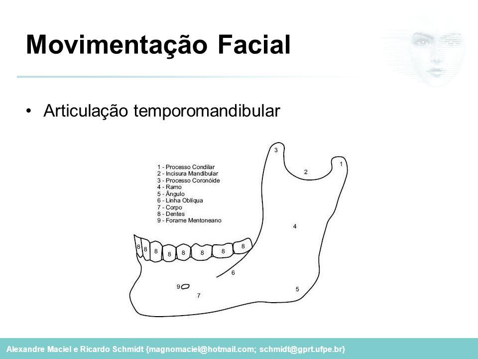 Movimentação Facial Articulação temporomandibular