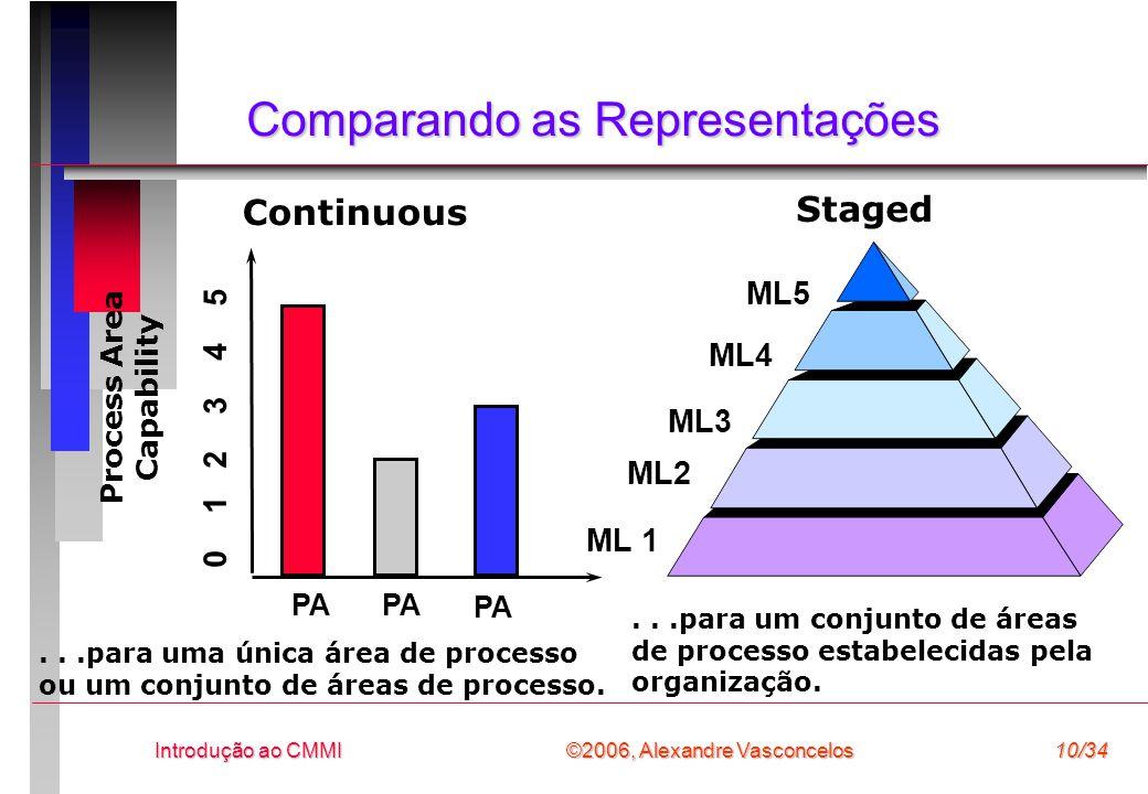 Comparando as Representações
