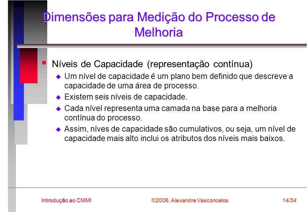 Dimensões para Medição do Processo de Melhoria