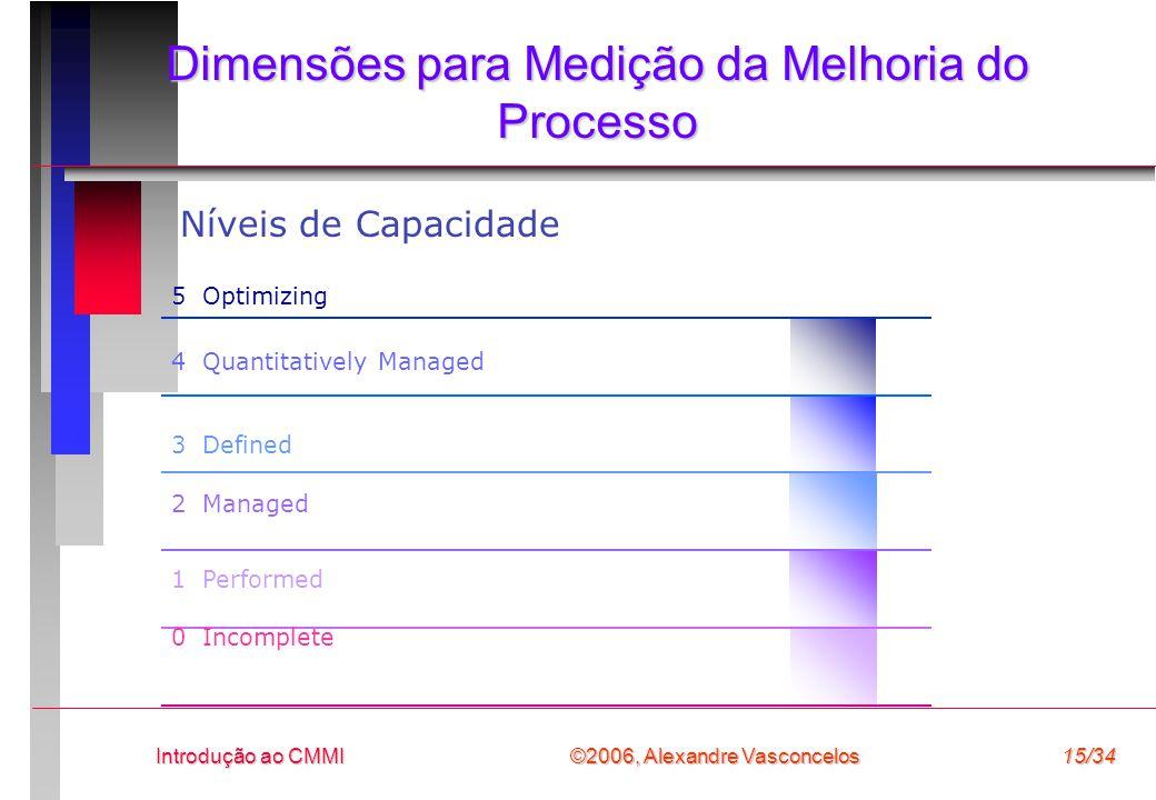 Dimensões para Medição da Melhoria do Processo