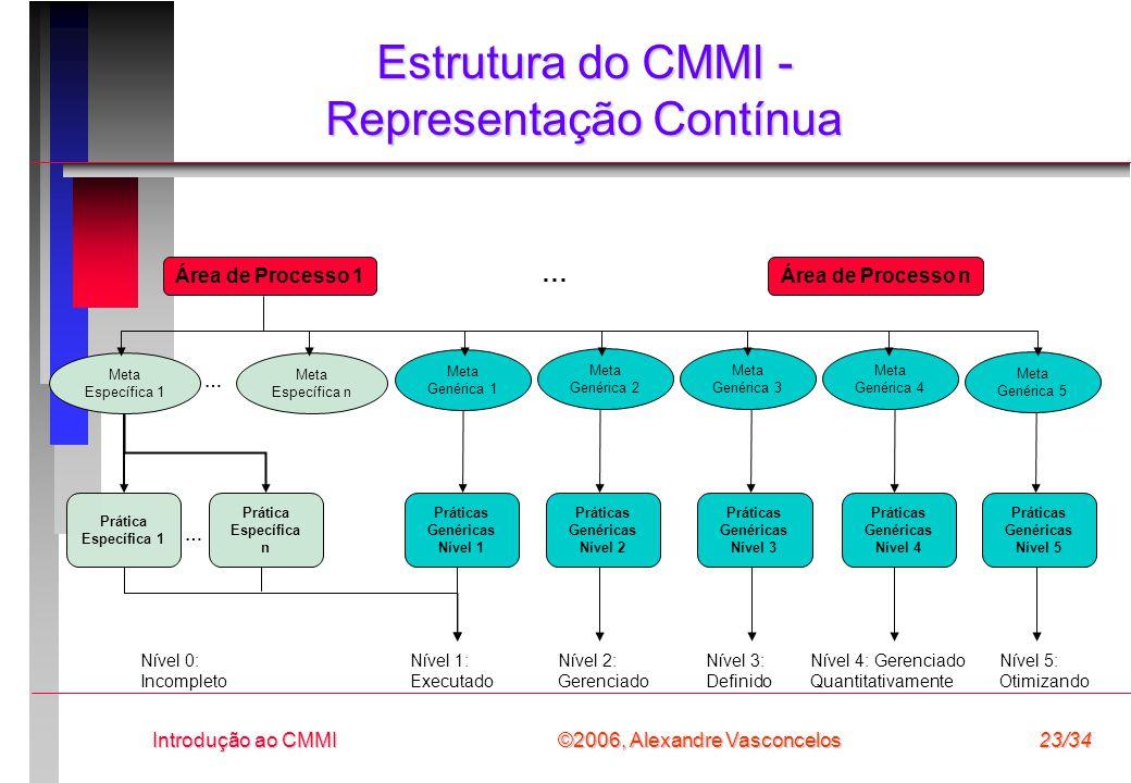 Estrutura do CMMI - Representação Contínua