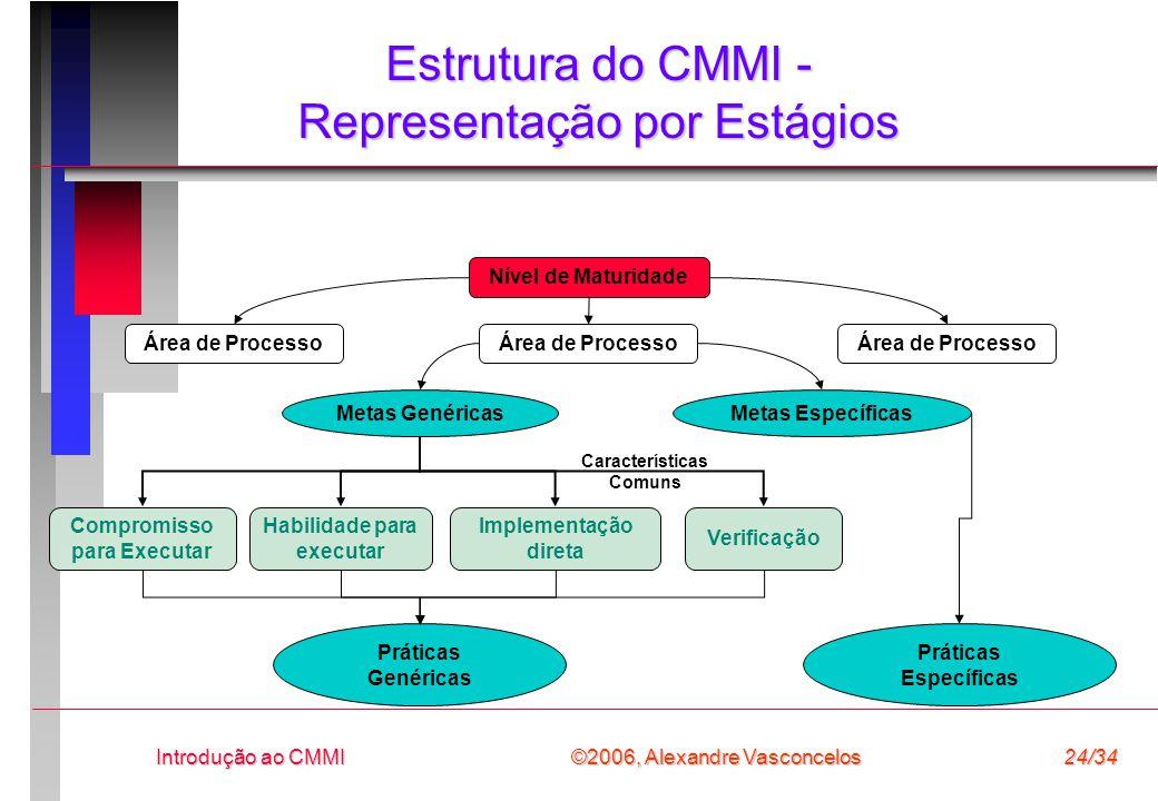 Estrutura do CMMI - Representação por Estágios