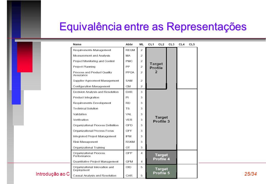 Equivalência entre as Representações