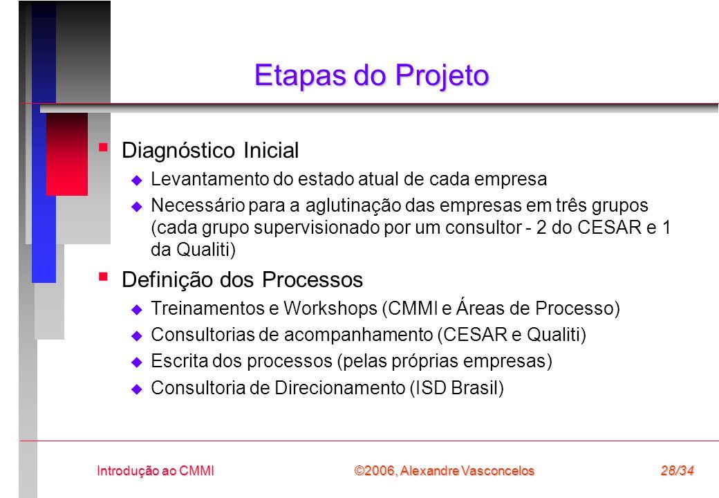Etapas do Projeto Diagnóstico Inicial Definição dos Processos