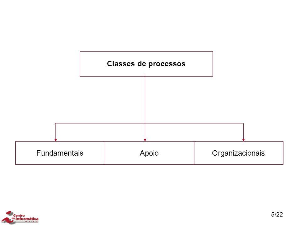 Classes de processos Fundamentais Apoio Organizacionais