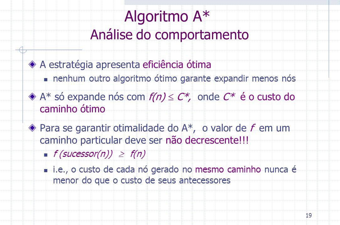 Algoritmo A* Análise do comportamento