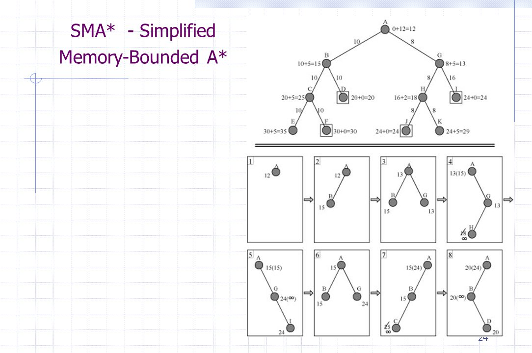 SMA* - Simplified Memory-Bounded A*