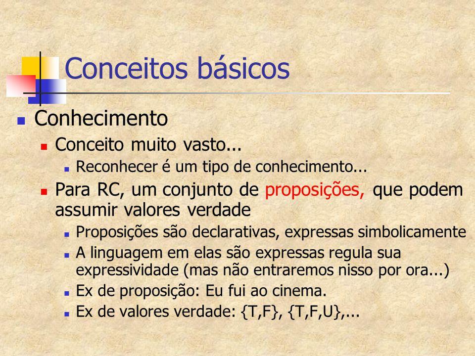 Conceitos básicos Conhecimento Conceito muito vasto...