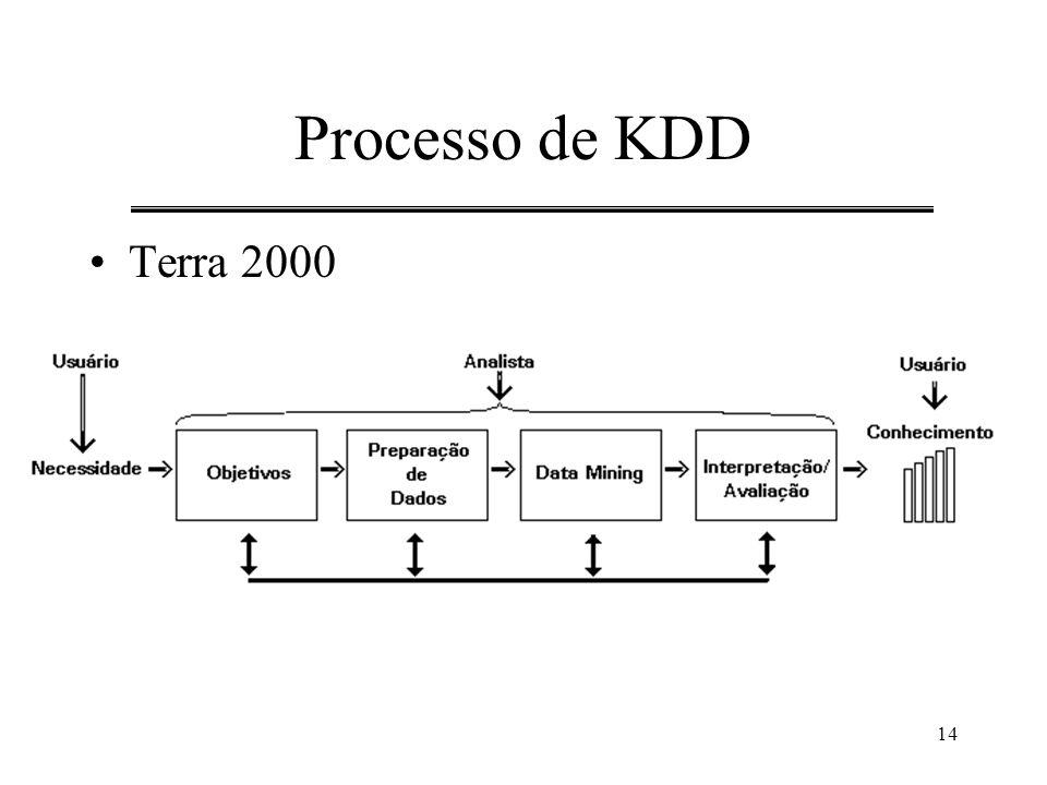 Processo de KDD Terra 2000