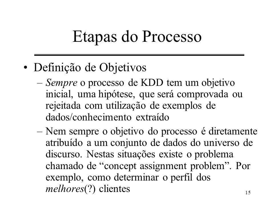 Etapas do Processo Definição de Objetivos