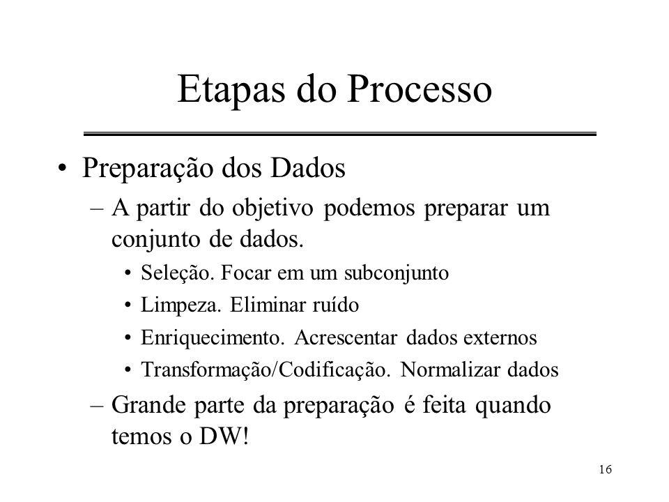 Etapas do Processo Preparação dos Dados