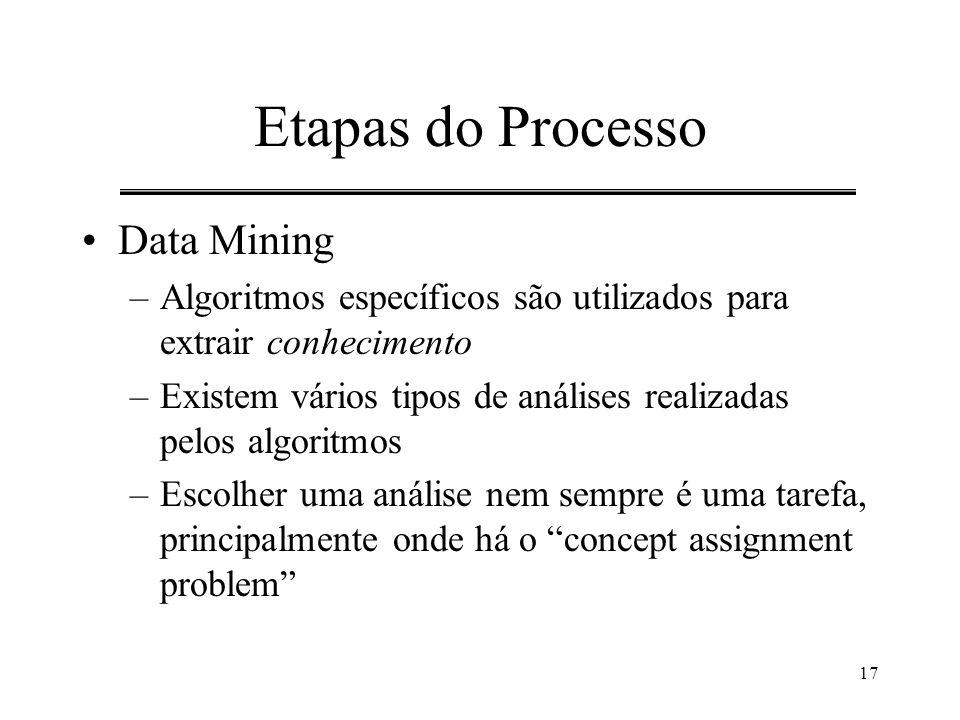 Etapas do Processo Data Mining